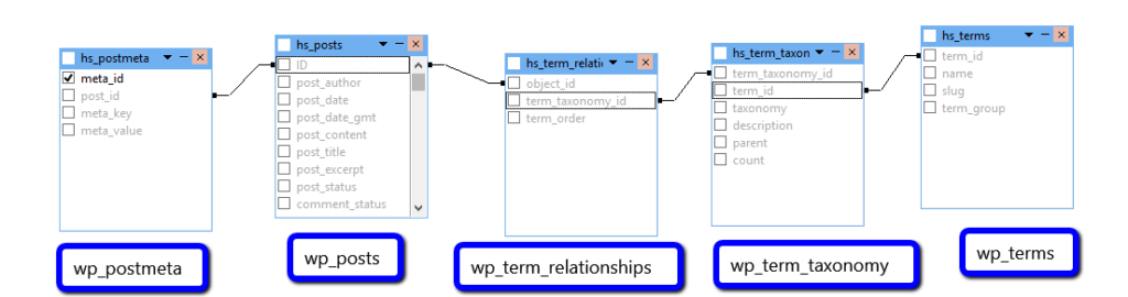 wp table relationship